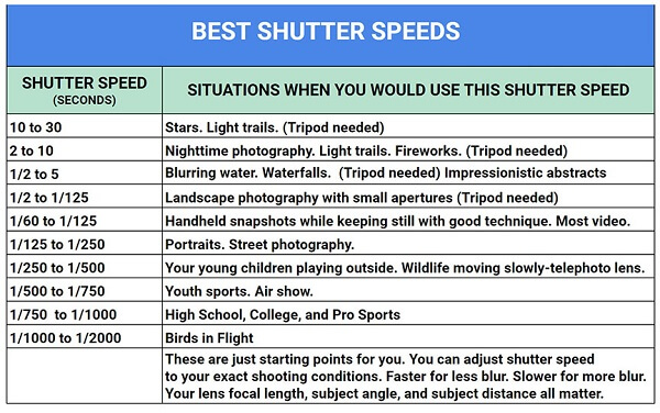 Best Shutter Speed For Beginners